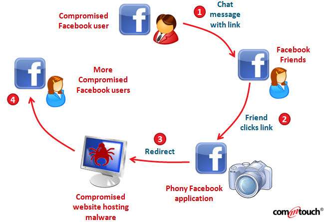 facebook-virus-cycle